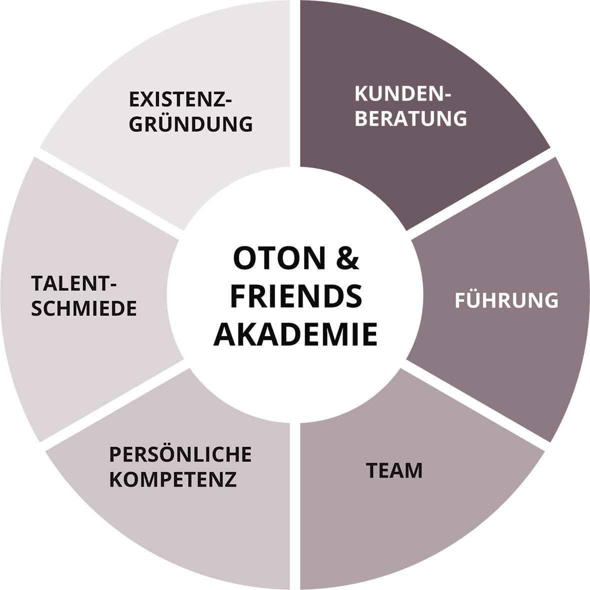 Themenwelten der oton & friends Akademie